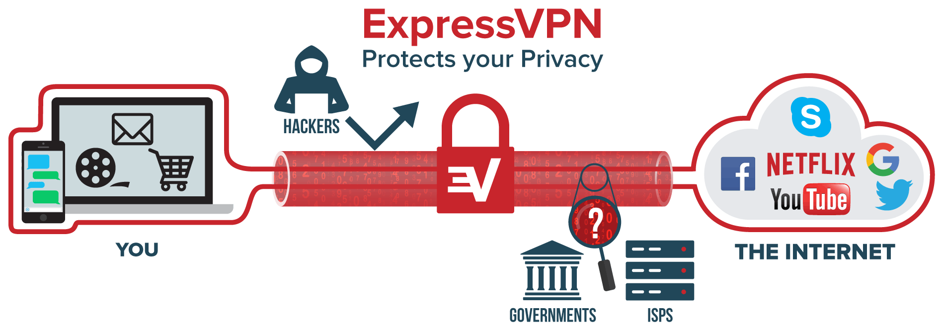 Hide IP with Express VPN
