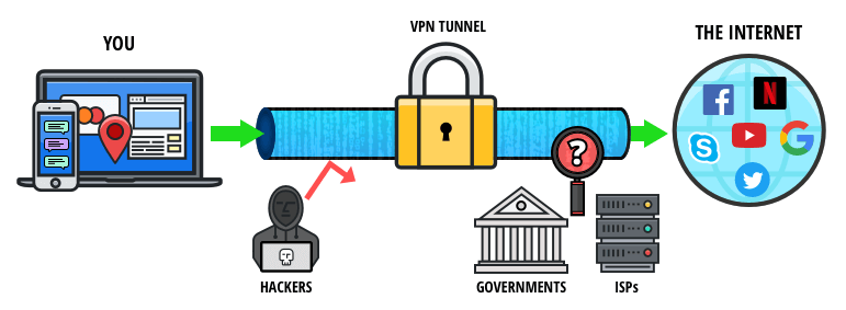 StrongVPN – Amount to safeguard on-line periods what is a vpn